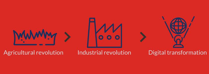 argicultural industrial revolution digital transformation