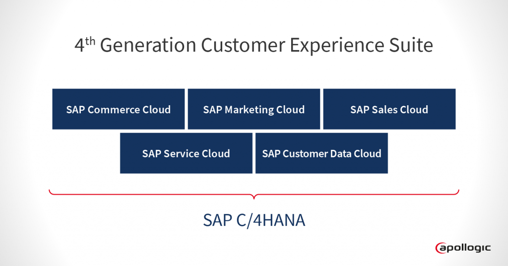 SAP Customer Experience Suite SAP C4/HANA