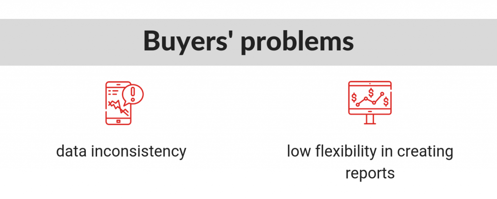 buyers issues purchasing system