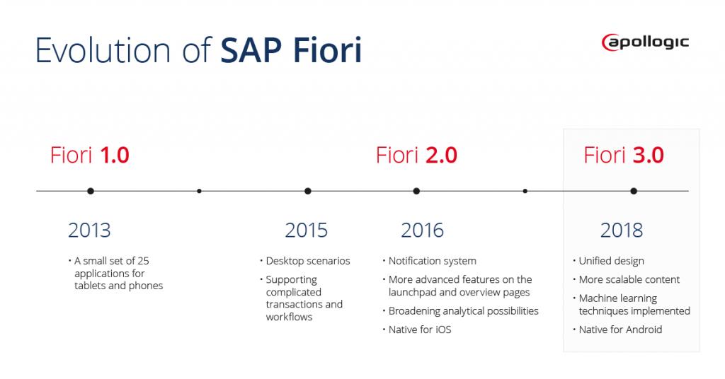 sap fiori milestones changes overview evolution
