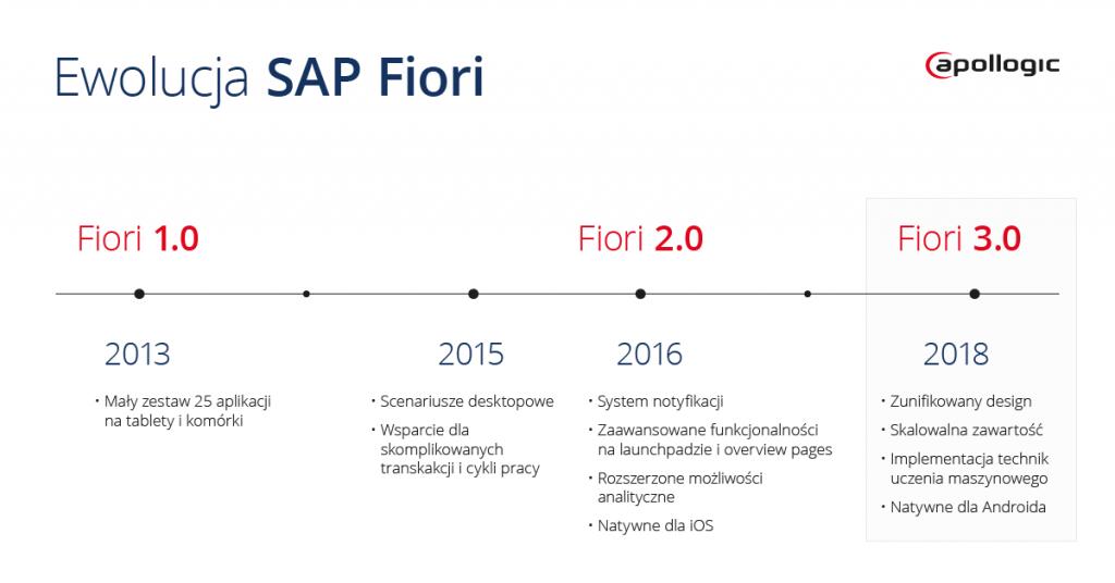 ewolucja sap fiori 3.0 oś czasu