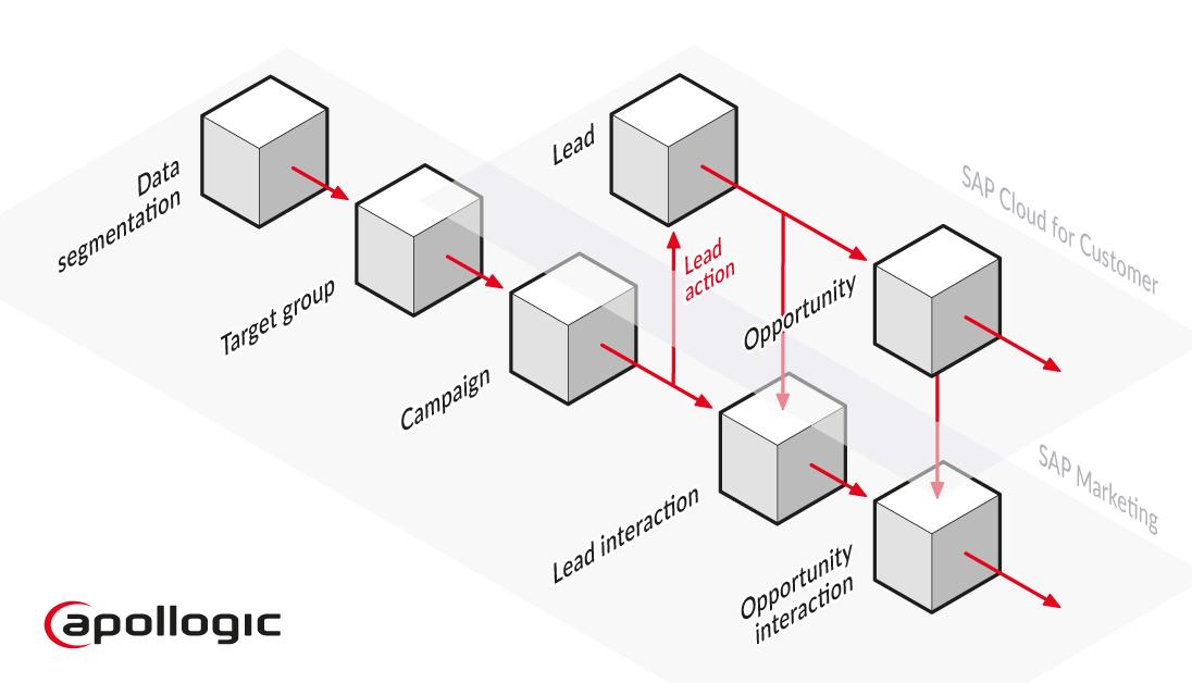 Lead management scenario for sap c4c integration
