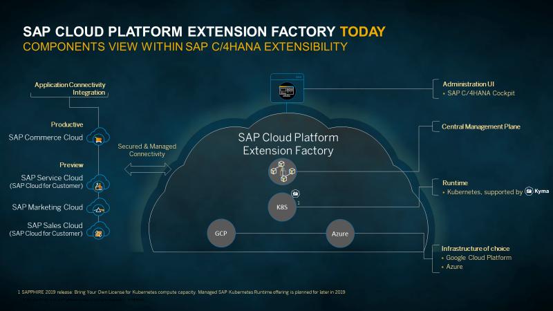 SAP Cloud Platform Extension Factory components view within SAP C/4HANA extensibility