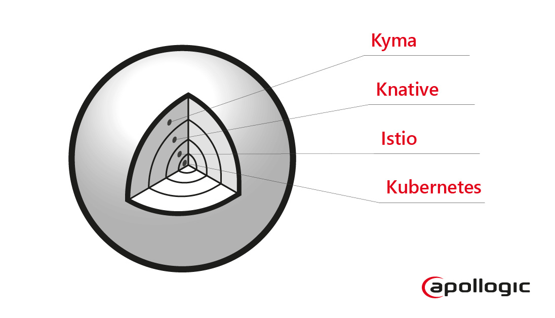 Kyma Projects