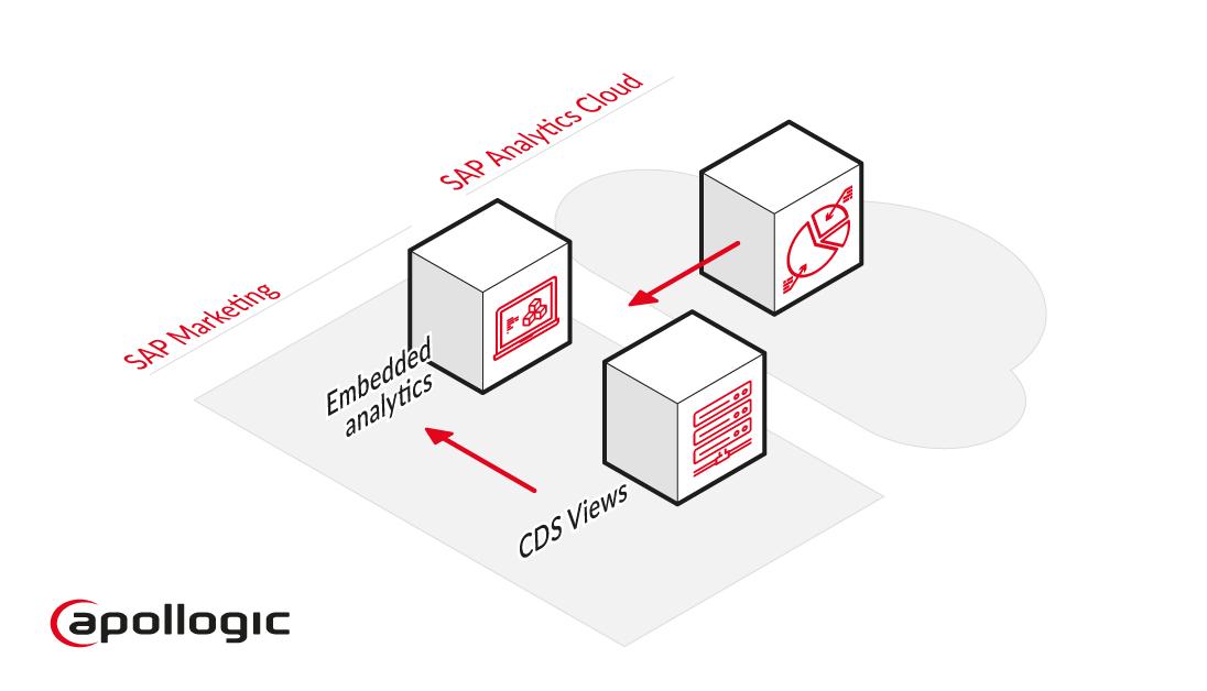Integration of SAP Marketing with SAC