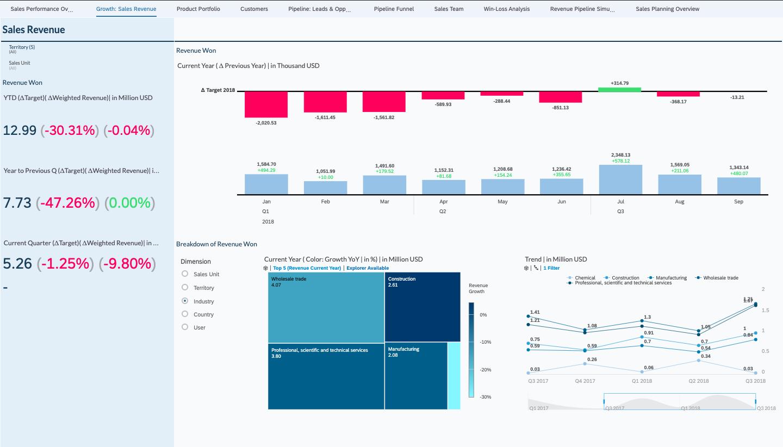 SAP Analytics Cloud dashboard – sales revenue