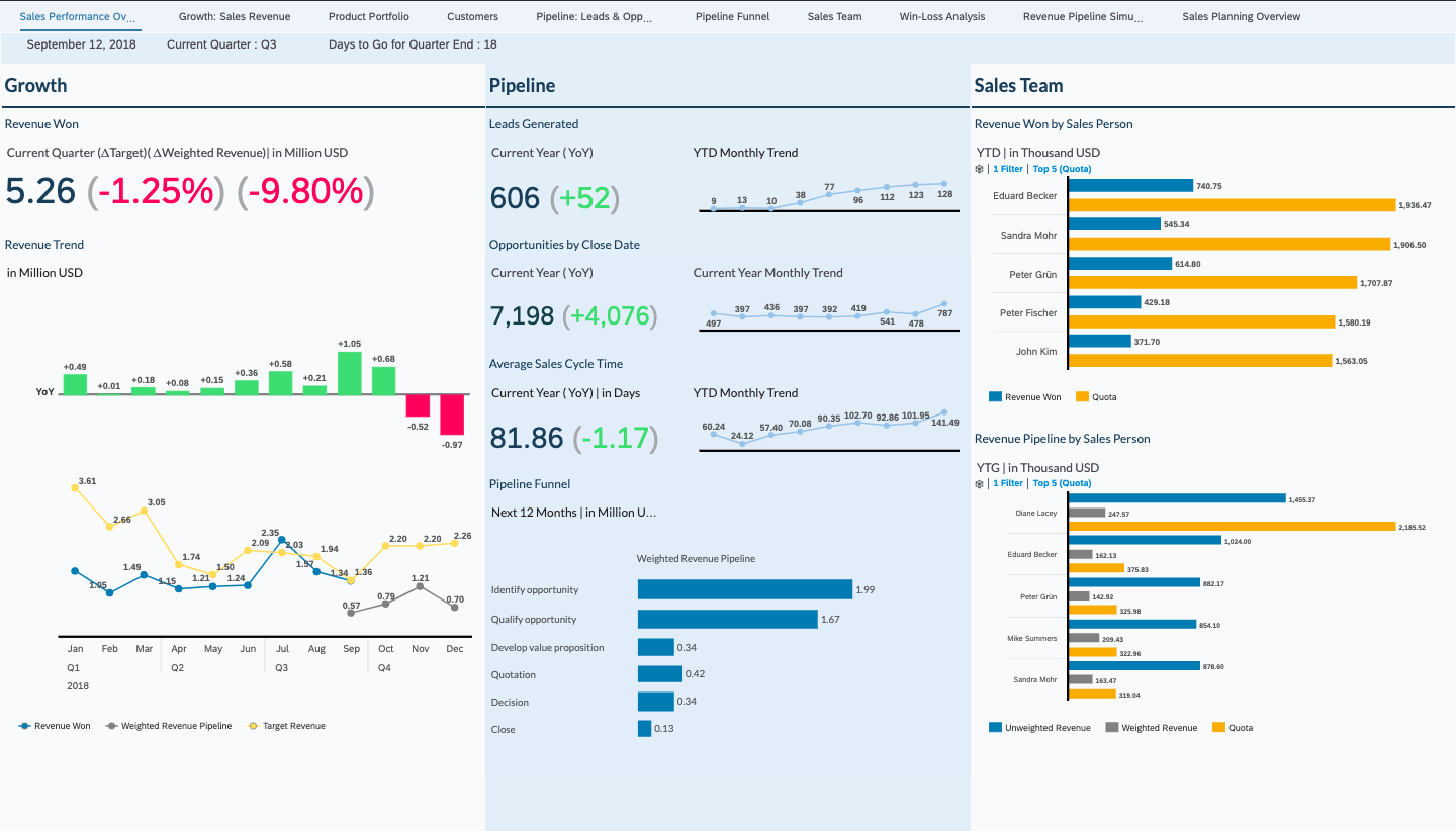 SAP Analytics Cloud dashboard – sales performance overview