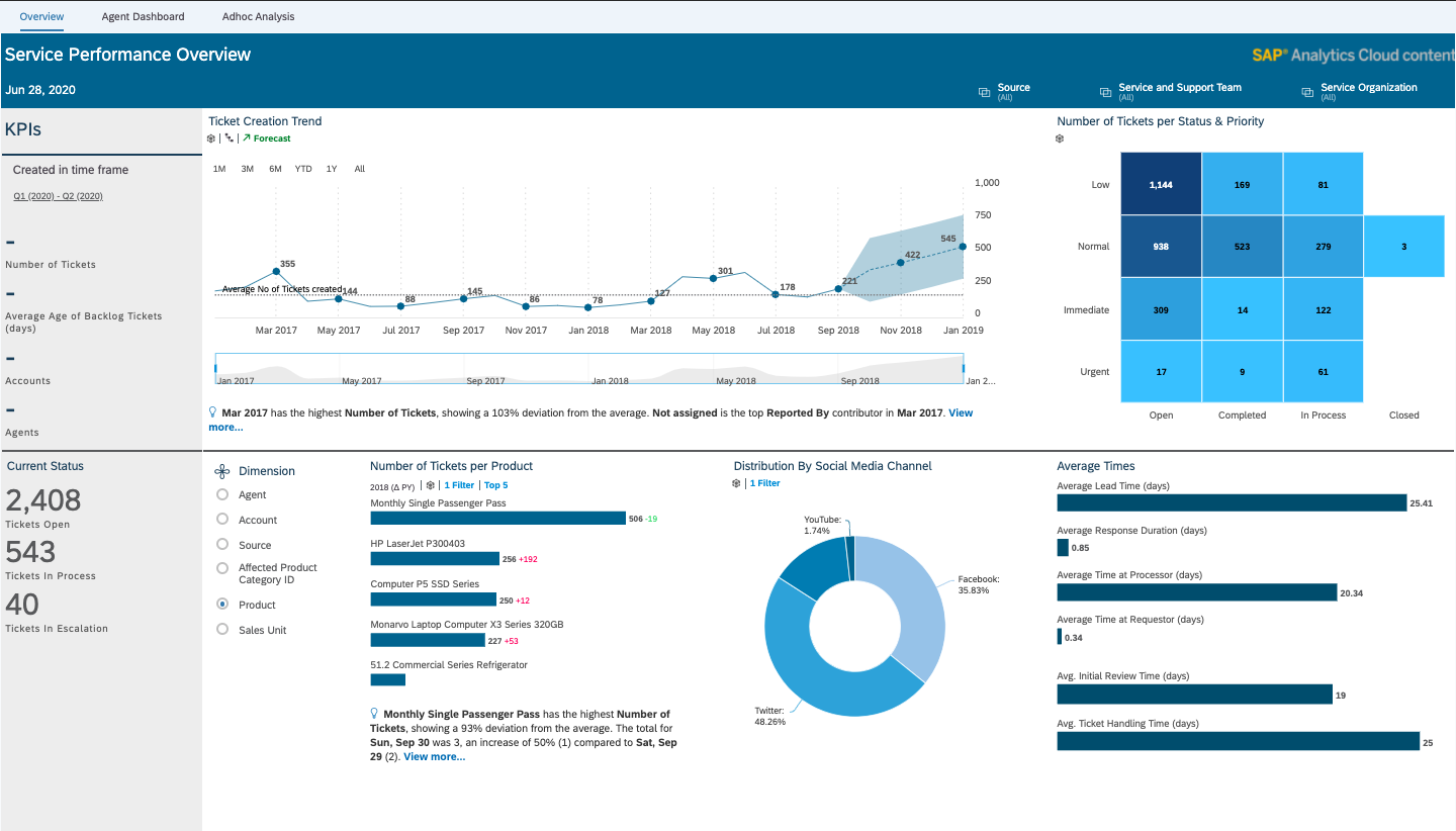 SAP Analytics Cloud dashboard – service performance overview