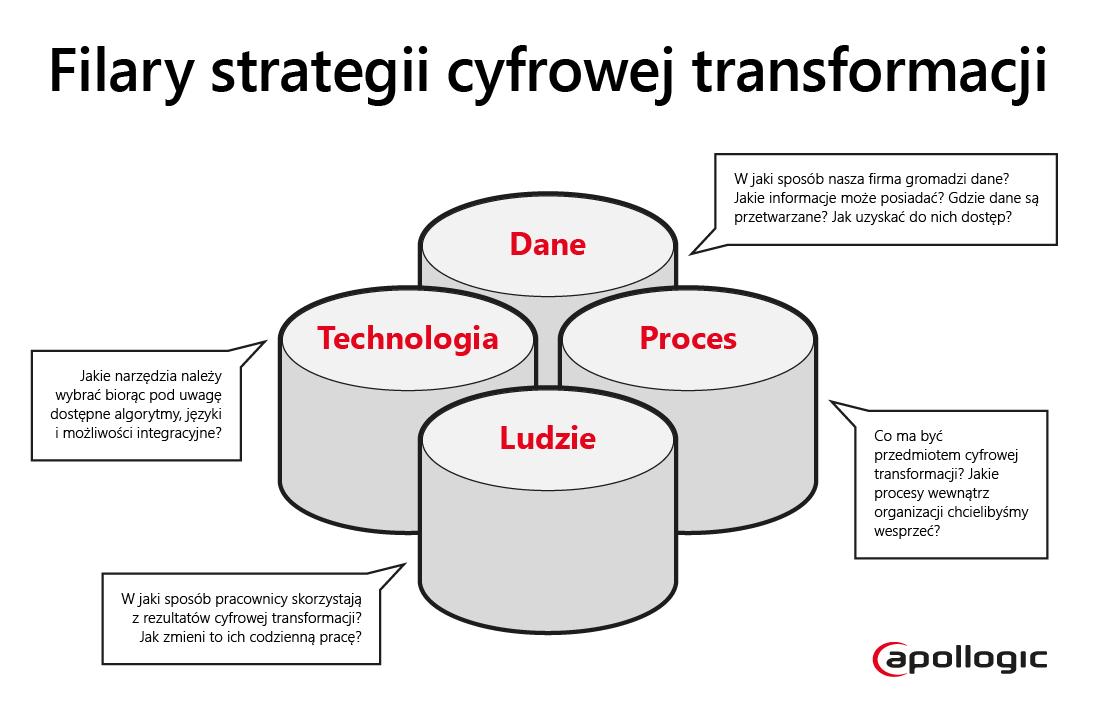 Filary strategii cyfrowej transformacji